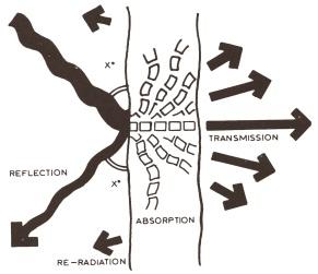 Distribution of sound energy thru wall p40