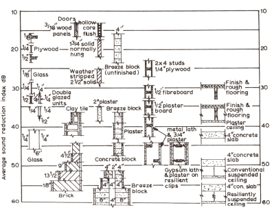 sound insulation p116